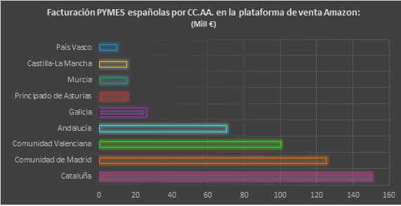 Gráfica facturación pymes españolas